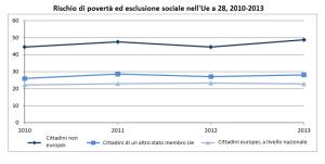 Tasso di rischio povertà ed esclusione socialte nell'Ue a 28, 201-2013
