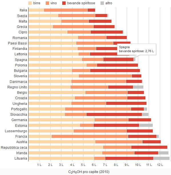 Litri di alcol consumati ogni anno nell'Ue