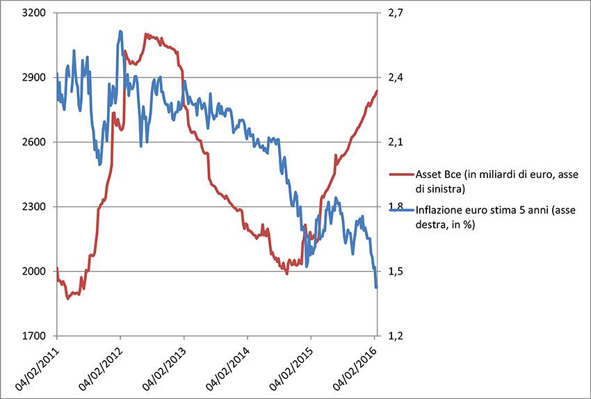 inflazione-bce_850-574