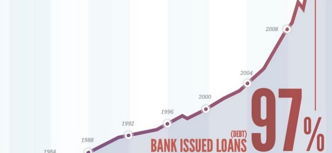 How_Much_Money_Have_Banks_Created-650x300
