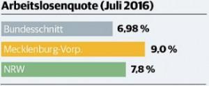Disoccupazione in Macleburgo Pomerania  (Fonte Rp-Online)