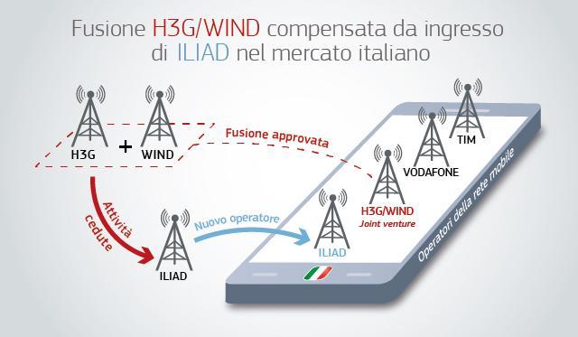 Wind 3 Iliad