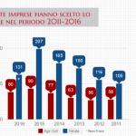 Impennata delle imprese britanniche che aprono sedi in Italia (TABELLA)