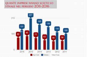 imprese GB UK sedi Italia