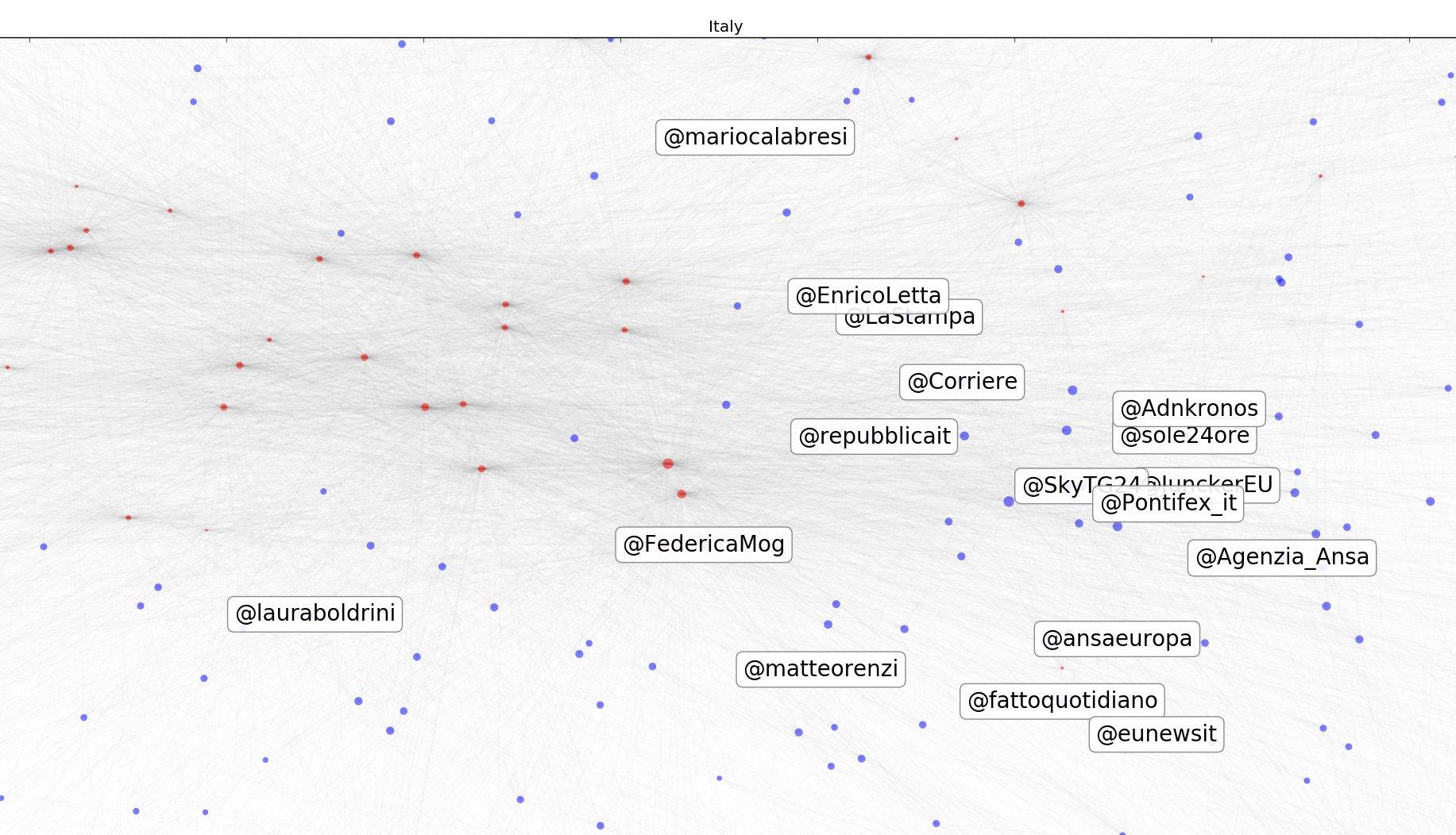 Twitter, Parlamento europeo, eurodeputati, Eunews, Elfilab