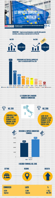 imprese comunitarie italia donne andamento camere di commercio