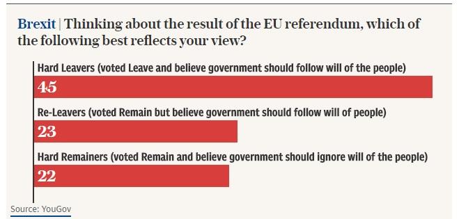 Brexit, sondaggio