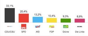 Proiezioni voto Germania 2017 (fonte: Dpa)