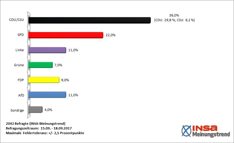 Sondaggi elettorali al 19 settembre 2017 (Fonte: Istituto INSA)