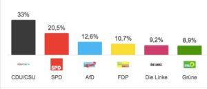 Risultati elezioni Bundestag 2017 (Fonte: Dpa Infratest)