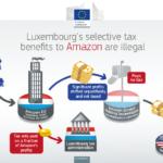 Amazon, Corte UE annulla la decisione della Commissione: nessun vantaggio alla filiale in Lussemburgo