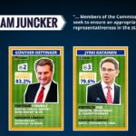 Di che squadra sei? Ecco cosa tifano Juncker e i suoi commissari europei