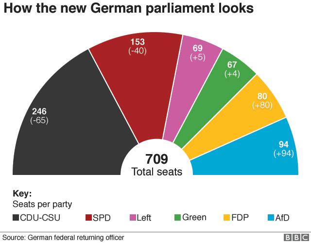 bundestag, parlamento tedesco, governo, negoziati