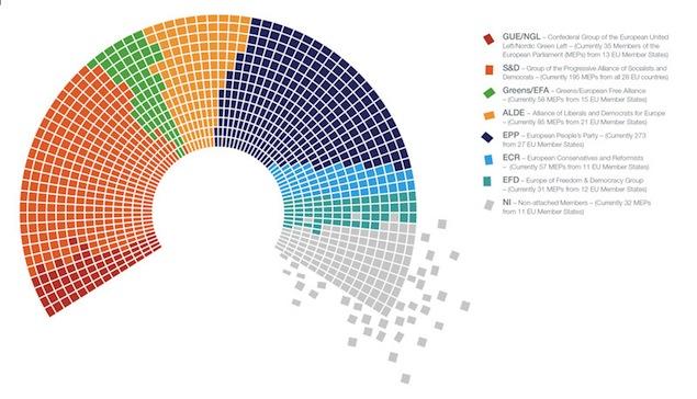 Parlamento ue leader approvano nuova composizione post for Composizione parlamento