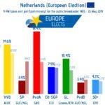 Paesi Bassi: Socialisti in testa e populisti al palo, dicono gli exit poll