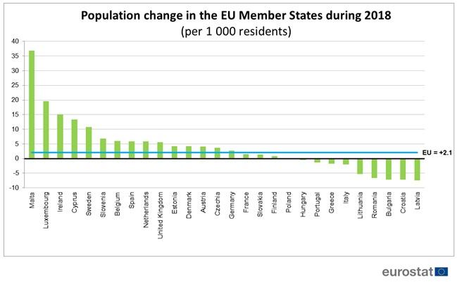 Cresce La Popolazione Dell Ue Ma Solo Grazie All Immigrazione In
