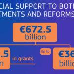 Recovery fund: già dal primo febbraio possibile spendere il 13% delle risorse UE