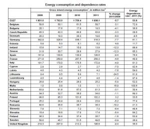 Consumo e dipendenza energetica