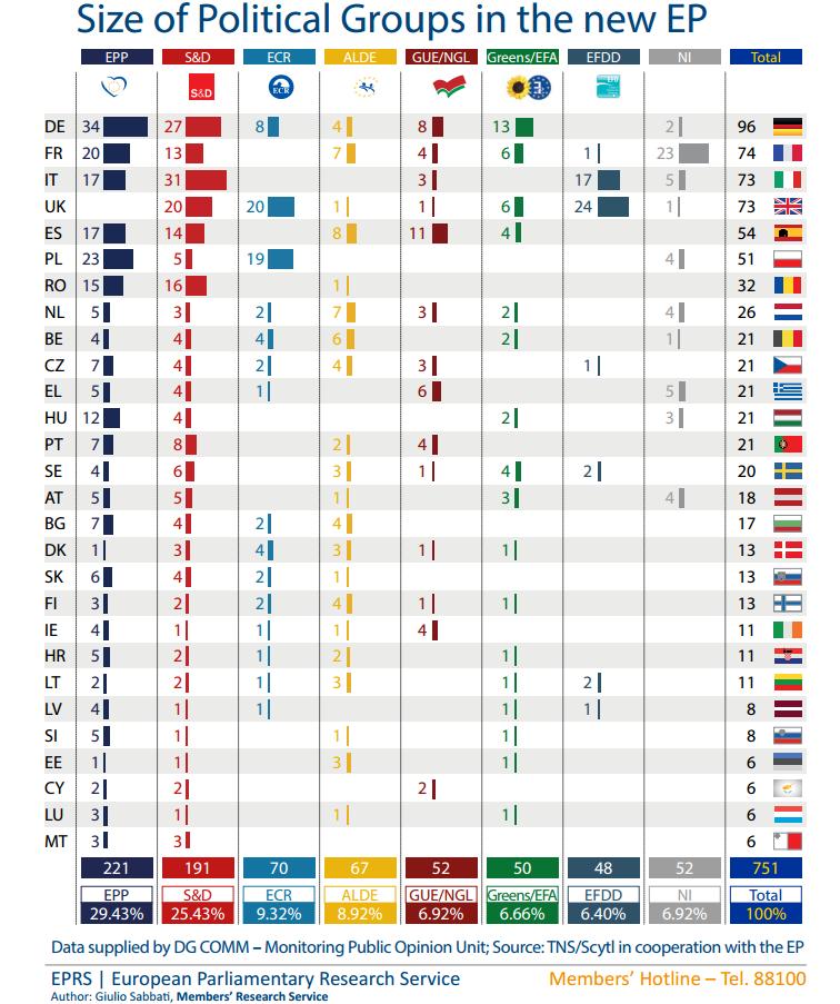 Gruppi politici e paesi nel nuovo parlamento europeo for Gruppi politici