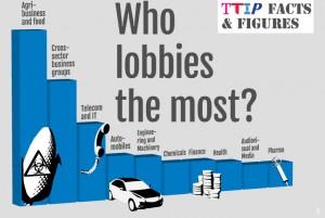 1 Ttip lobby