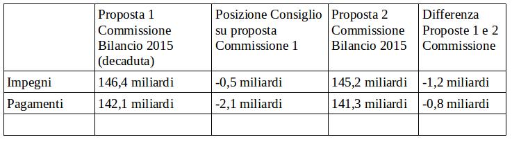 tabella bilanci