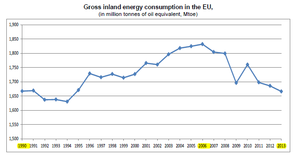 Consumo energetico interno Ue 2013