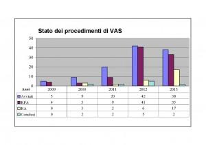 I procedimenti di Vas in Sicilia secondo una tabella eleborata dall'Istituto nazionale di urbanistica