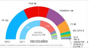 spagna, elezioni, risultati 2015, grafico