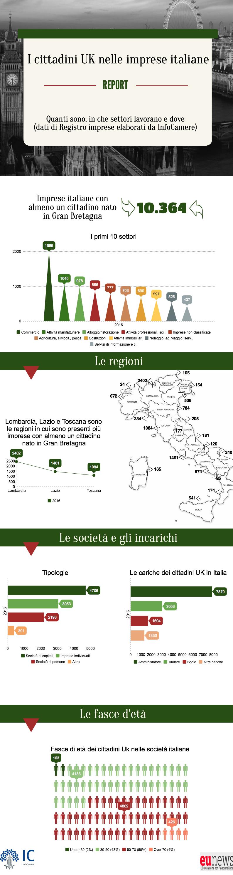 Brexit quanti britannici lavorano in italia infografica for Quanti sono i senatori in italia
