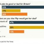 Brexit, May, sondaggio